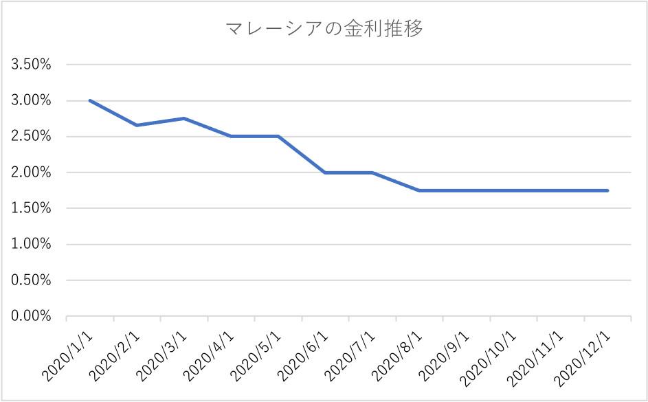 グラフ, 折れ線グラフ  自動的に生成された説明