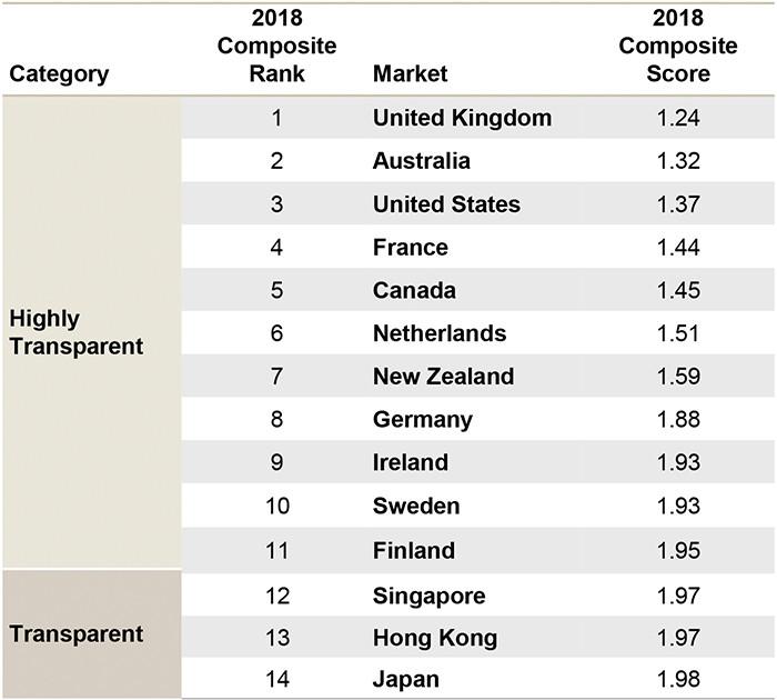 The world's most transparent markets